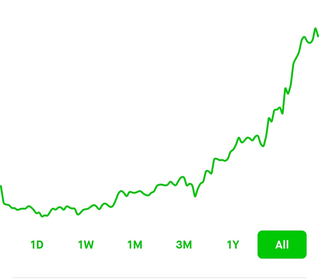 What 2 years of investing can look like